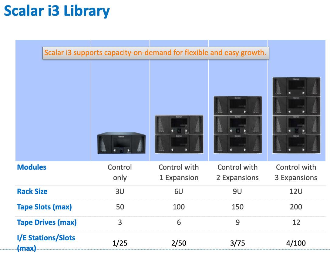 Quantum scalar i3 library